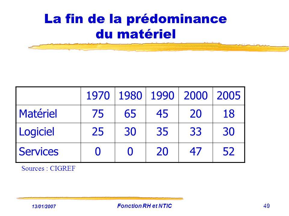 13/01/2007 Fonction RH et NTIC49 La fin de la prédominance du matériel 19701980199020002005 Matériel7565452018 Logiciel2530353330 Services00204752 Sources : CIGREF