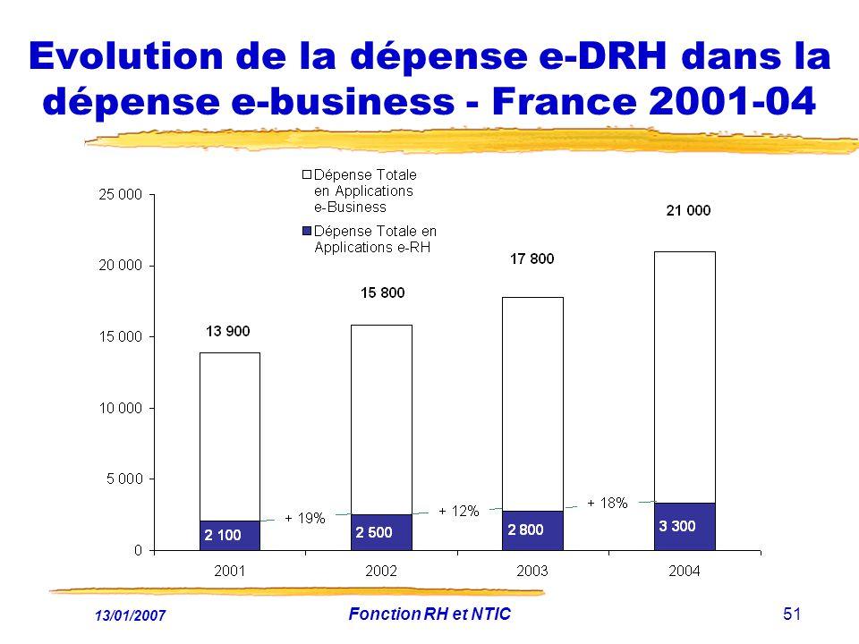 13/01/2007 Fonction RH et NTIC51 Evolution de la dépense e-DRH dans la dépense e-business - France 2001-04