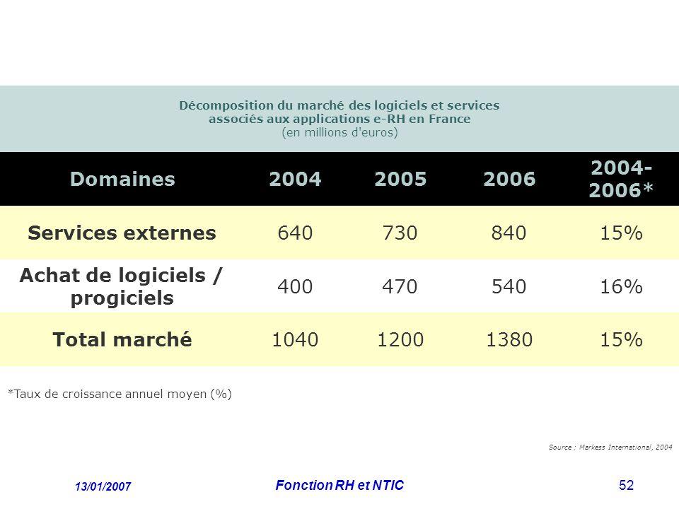 13/01/2007 Fonction RH et NTIC52 Décomposition du marché des logiciels et services associés aux applications e-RH en France (en millions d euros) Domaines200420052006 2004- 2006* Services externes64073084015% Achat de logiciels / progiciels 40047054016% Total marché10401200138015% *Taux de croissance annuel moyen (%) Source : Markess International, 2004