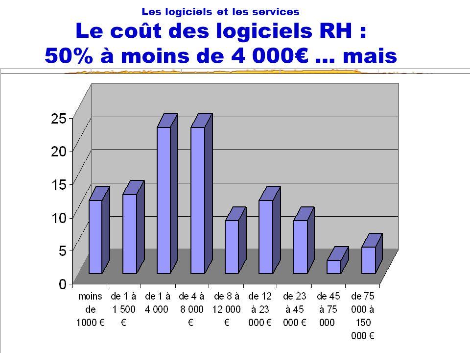 13/01/2007 Fonction RH et NTIC59 Les logiciels et les services Le coût des logiciels RH : 50% à moins de 4 000 … mais