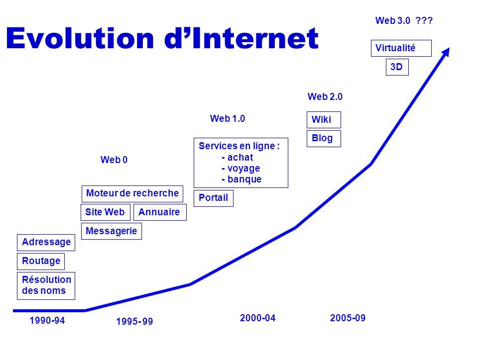 Evolution dInternet Adressage Routage Résolution des noms Site Web Moteur de recherche Messagerie Annuaire Services en ligne : - achat - voyage - banq