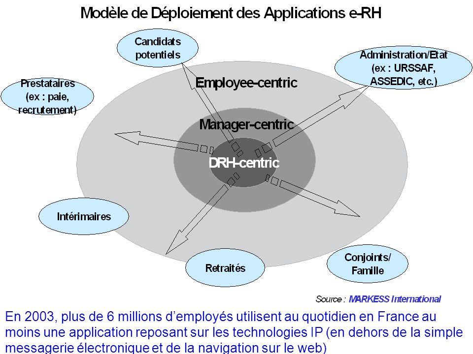 En 2003, plus de 6 millions demployés utilisent au quotidien en France au moins une application reposant sur les technologies IP (en dehors de la simp