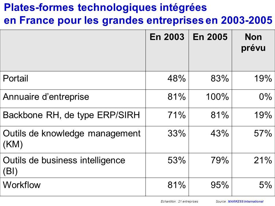 Plates-formes technologiques intégrées en France pour les grandes entreprises en 2003-2005 En 2003En 2005Non prévu Portail48%83%19% Annuaire dentreprise81%100%0% Backbone RH, de type ERP/SIRH71%81%19% Outils de knowledge management (KM) 33%43%57% Outils de business intelligence (BI) 53%79%21% Workflow81%95%5% Echantillon : 21 entreprisesSource : MARKESS International