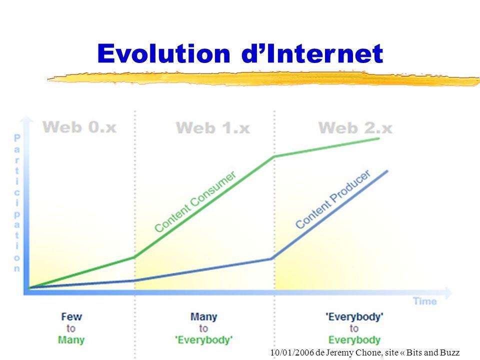 1- Le système dinformation dans la fonction RH (De la logique de procédures à la logique de processus flux ) 2- Les grandes évolutions des NTIC dans la fonction RH 3- Le marché des logiciels RH II- Lévolution du marché RH