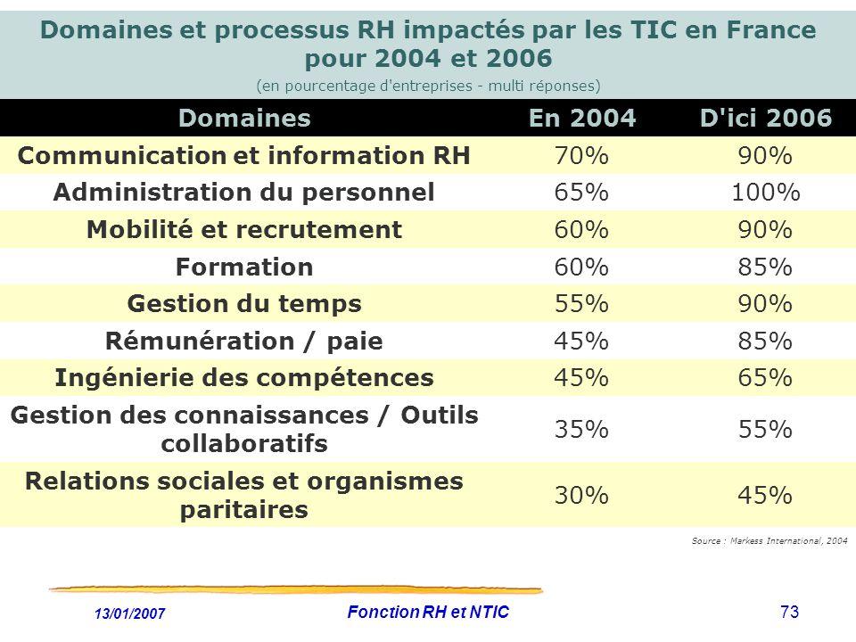 13/01/2007 Fonction RH et NTIC73 Domaines et processus RH impactés par les TIC en France pour 2004 et 2006 (en pourcentage d entreprises - multi réponses) DomainesEn 2004D ici 2006 Communication et information RH70%90% Administration du personnel65%100% Mobilité et recrutement60%90% Formation60%85% Gestion du temps55%90% Rémunération / paie45%85% Ingénierie des compétences45%65% Gestion des connaissances / Outils collaboratifs 35%55% Relations sociales et organismes paritaires 30%45% Source : Markess International, 2004