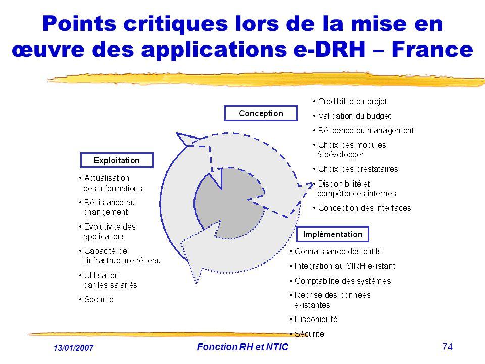 13/01/2007 Fonction RH et NTIC74 Points critiques lors de la mise en œuvre des applications e-DRH – France
