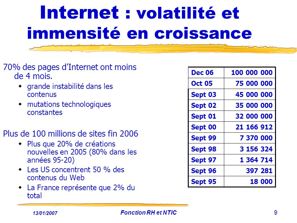 13/01/2007 Fonction RH et NTIC9 Internet : volatilité et immensité en croissance 70% des pages dInternet ont moins de 4 mois.