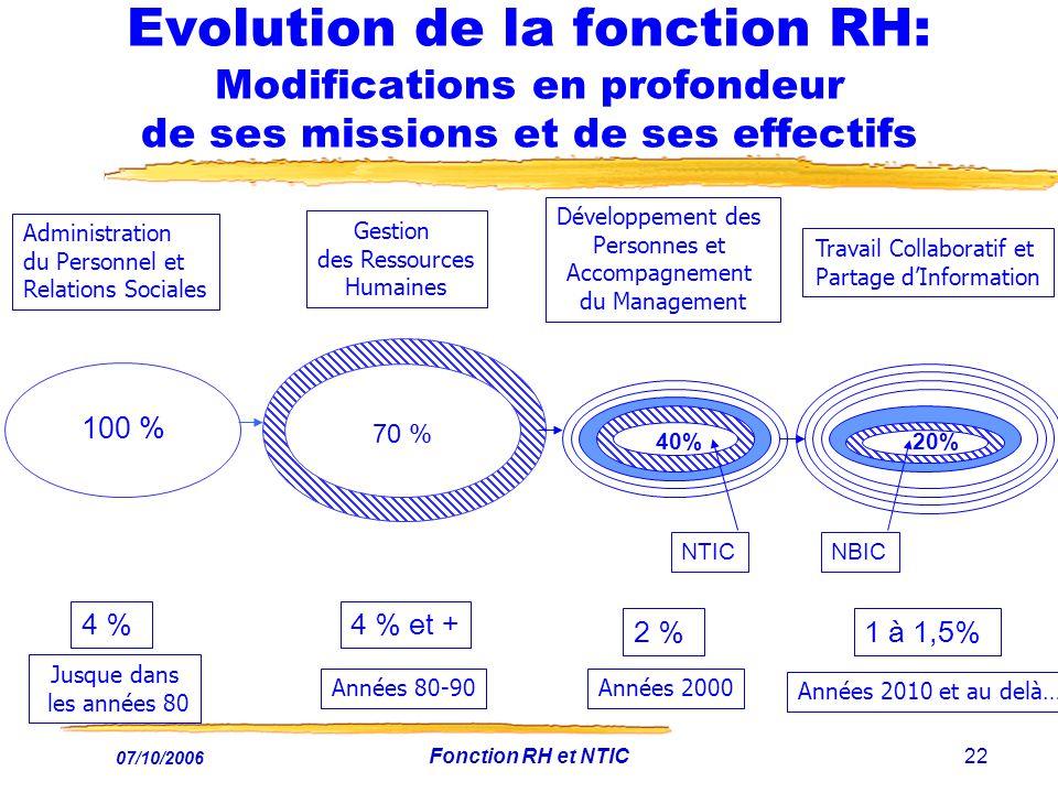 07/10/2006 Fonction RH et NTIC22 Evolution de la fonction RH: Modifications en profondeur de ses missions et de ses effectifs Années 80-90 Gestion des Ressources Humaines Administration du Personnel et Relations Sociales Jusque dans les années 80 100 % Développement des Personnes et Accompagnement du Management Années 2000 40% NTIC 100 % 70% 20% Travail Collaboratif et Partage dInformation 70 % 4 %4 % et + 2 %1 à 1,5% NBIC Années 2010 et au delà….