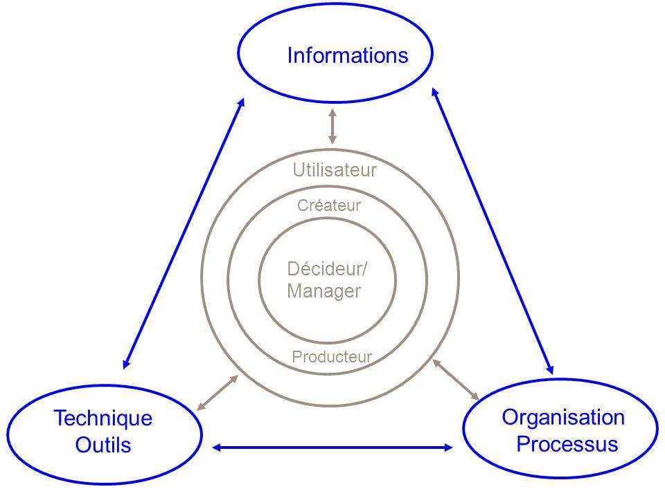 Technique Outils Informations Organisation Processus Décideur/ Manager Créateur Utilisateur Producteur