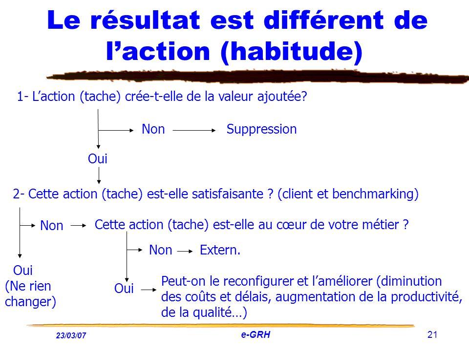 23/03/07 e-GRH 21 Le résultat est différent de laction (habitude) 1- Laction (tache) crée-t-elle de la valeur ajoutée? Oui Non Suppression 2- Cette ac