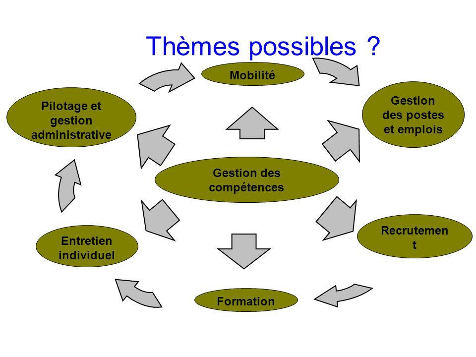 Thèmes possibles ? Formation Entretien individuel Recrutemen t Pilotage et gestion administrative Gestion des postes et emplois Mobilité Gestion des c
