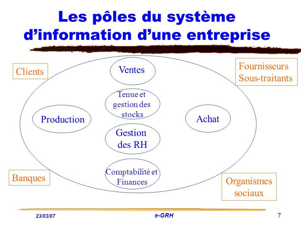 23/03/07 e-GRH 7 Les pôles du système dinformation dune entreprise Clients Fournisseurs Sous-traitants Ventes Production Tenue et gestion des stocks A