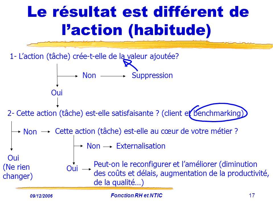 09/12/2006 Fonction RH et NTIC17 Le résultat est différent de laction (habitude) 1- Laction (tâche) crée-t-elle de la valeur ajoutée? Oui Non Suppress