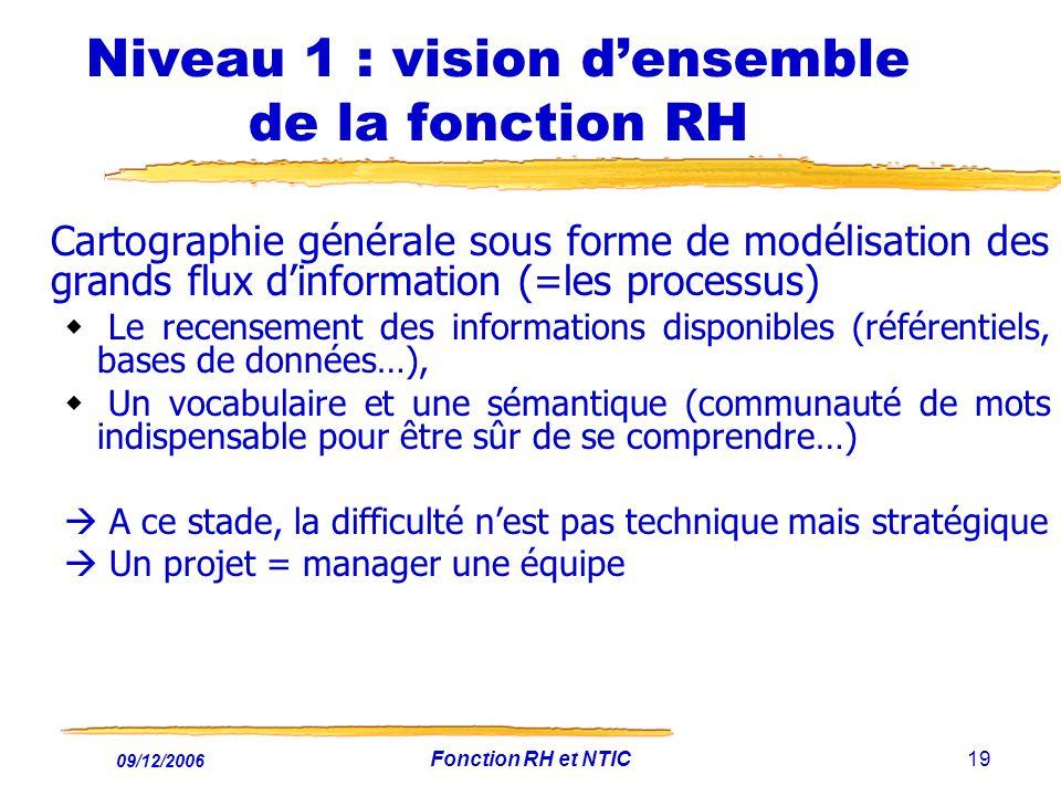 09/12/2006 Fonction RH et NTIC19 Niveau 1 : vision densemble de la fonction RH Cartographie générale sous forme de modélisation des grands flux dinfor