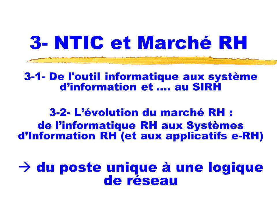 3- NTIC et Marché RH 3-1- De l'outil informatique aux système dinformation et …. au SIRH 3-2- Lévolution du marché RH : de linformatique RH aux Systèm