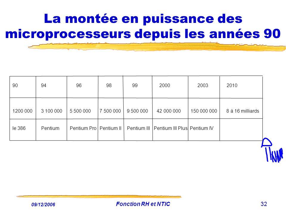 09/12/2006 Fonction RH et NTIC32 La montée en puissance des microprocesseurs depuis les années 90 9094 96 98 99 2000 2003 2010 1200 0003 100 0005 500