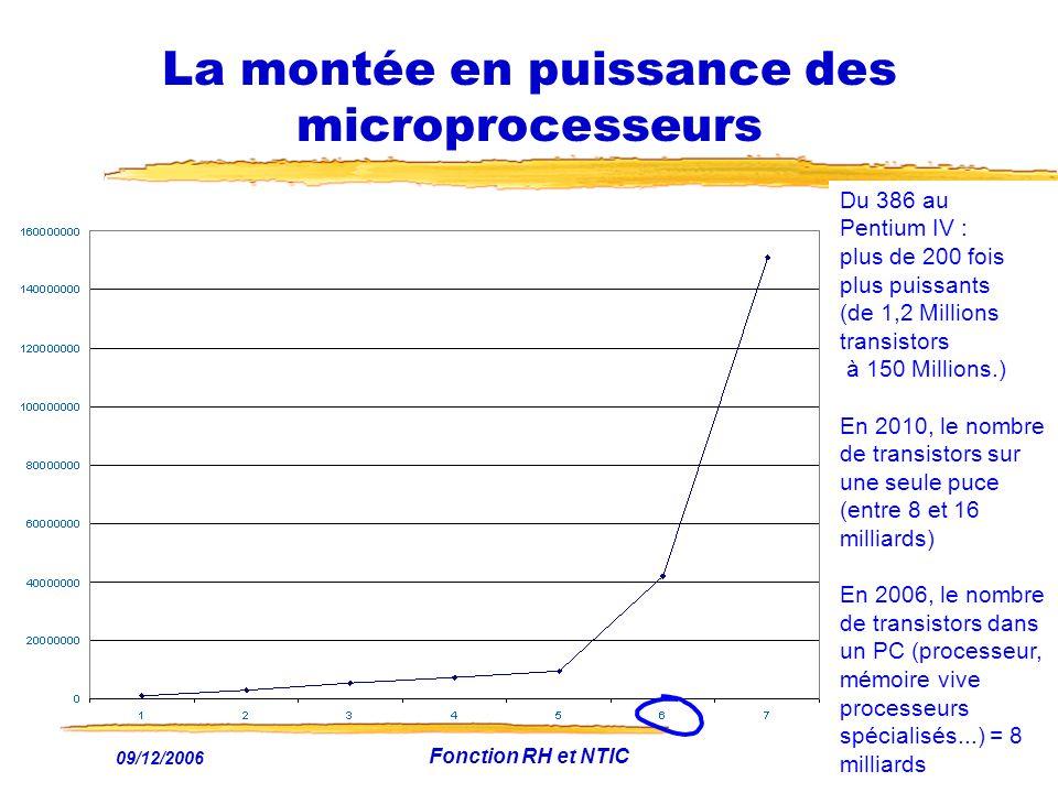 09/12/2006 Fonction RH et NTIC33 La montée en puissance des microprocesseurs Du 386 au Pentium IV : plus de 200 fois plus puissants (de 1,2 Millions t