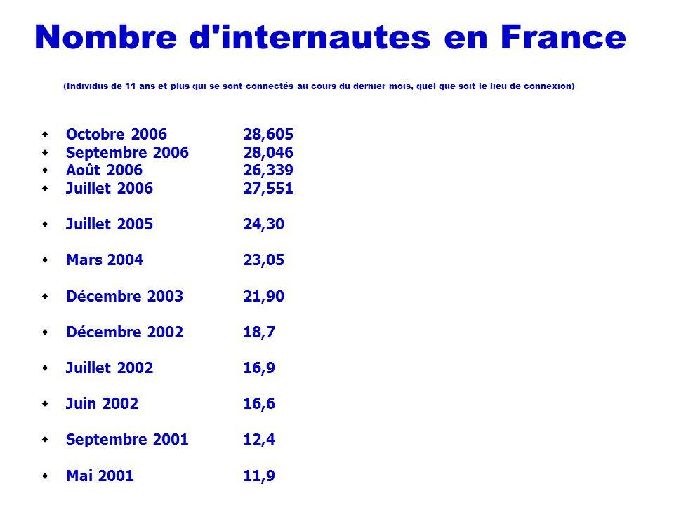 Nombre d'internautes en France (Individus de 11 ans et plus qui se sont connectés au cours du dernier mois, quel que soit le lieu de connexion) Octobr