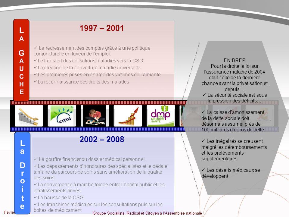 Février 2009 Groupe Socialiste, Radical et Citoyen à lAssemblée nationale 1997 – 2001 Le redressement des comptes grâce à une politique conjoncturelle en faveur de lemploi.