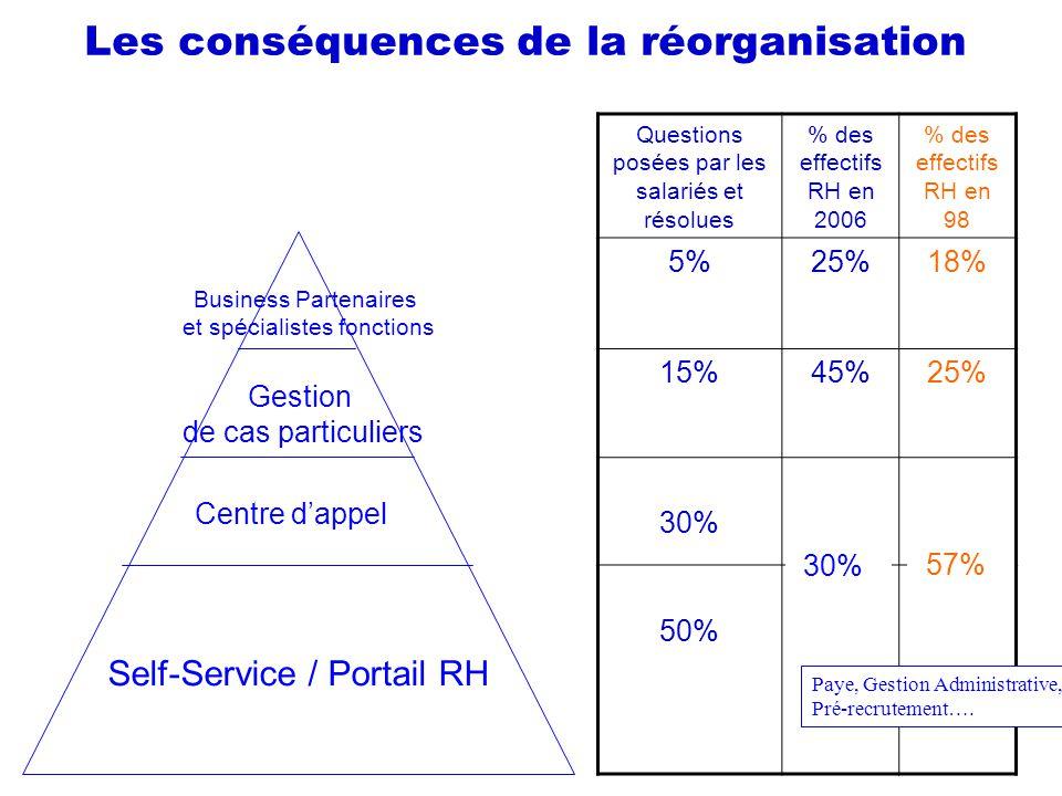Les conséquences de la réorganisation Self-Service / Portail RH Centre dappel Gestion de cas particuliers Business Partenaires et spécialistes fonctio