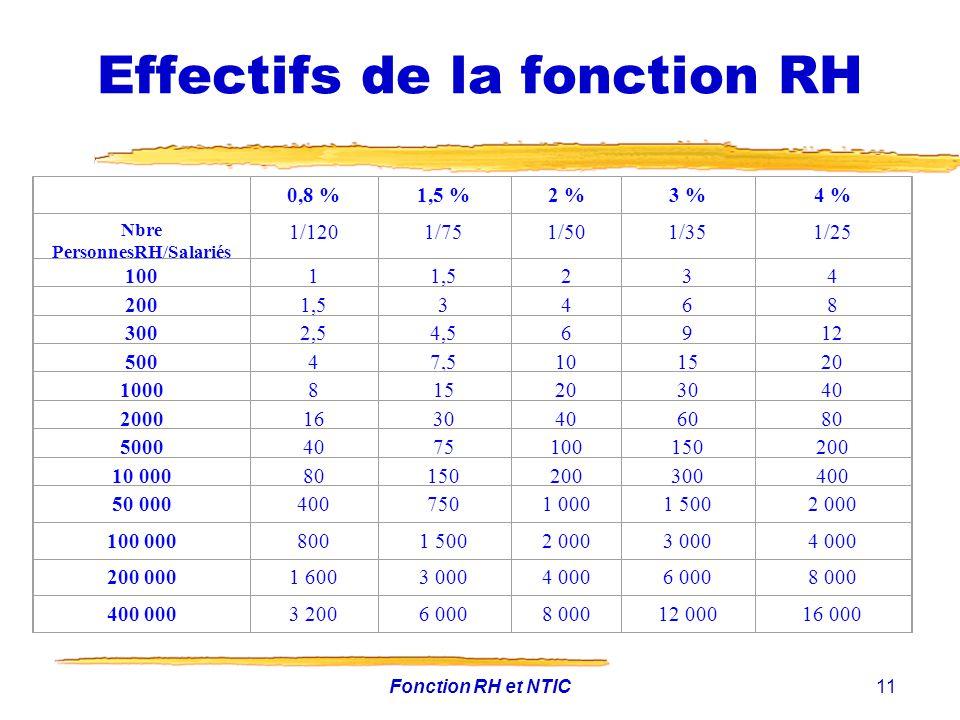 Fonction RH et NTIC11 Effectifs de la fonction RH 0,8 %1,5 %2 %3 %4 % Nbre PersonnesRH/Salariés 1/1201/751/501/351/25 10011,5234 2001,53468 3002,54,56