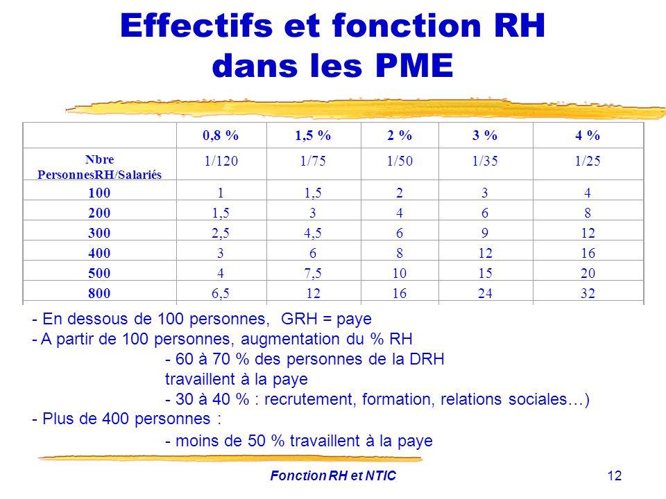 Fonction RH et NTIC12 Effectifs et fonction RH dans les PME 0,8 %1,5 %2 %3 %4 % Nbre PersonnesRH/Salariés 1/1201/751/501/351/25 10011,5234 2001,53468