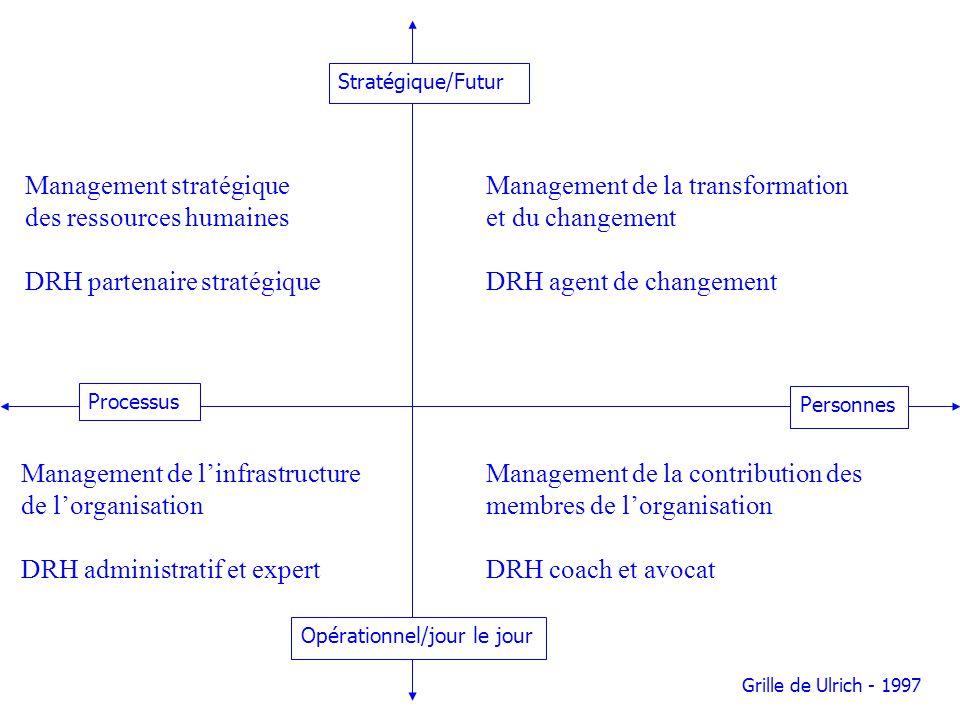 Management de la transformation et du changement DRH agent de changement Management de la contribution des membres de lorganisation DRH coach et avoca