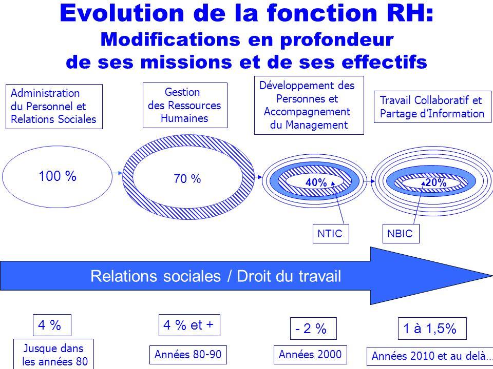Evolution de la fonction RH: Modifications en profondeur de ses missions et de ses effectifs Années 80-90 Gestion des Ressources Humaines Administrati