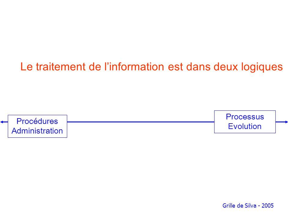 Processus Evolution Procédures Administration Grille de Silva - 2005 Le traitement de linformation est dans deux logiques