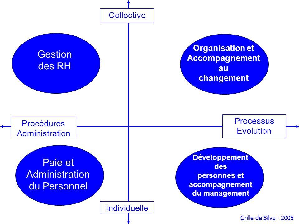 Collective Processus Evolution Individuelle Procédures Administration Développement des personnes et accompagnement du management Gestion des RH Organ