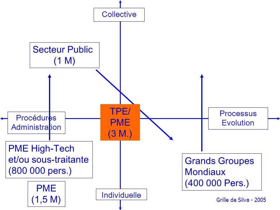 Collective Processus Evolution Individuelle Procédures Administration Grille de Silva - 2005 PME High-Tech et/ou sous-traitante (800 000 pers.) Grands