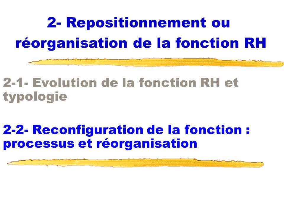 2-1- Evolution de la fonction RH et typologie 2-2- Reconfiguration de la fonction : processus et réorganisation 2- Repositionnement ou réorganisation