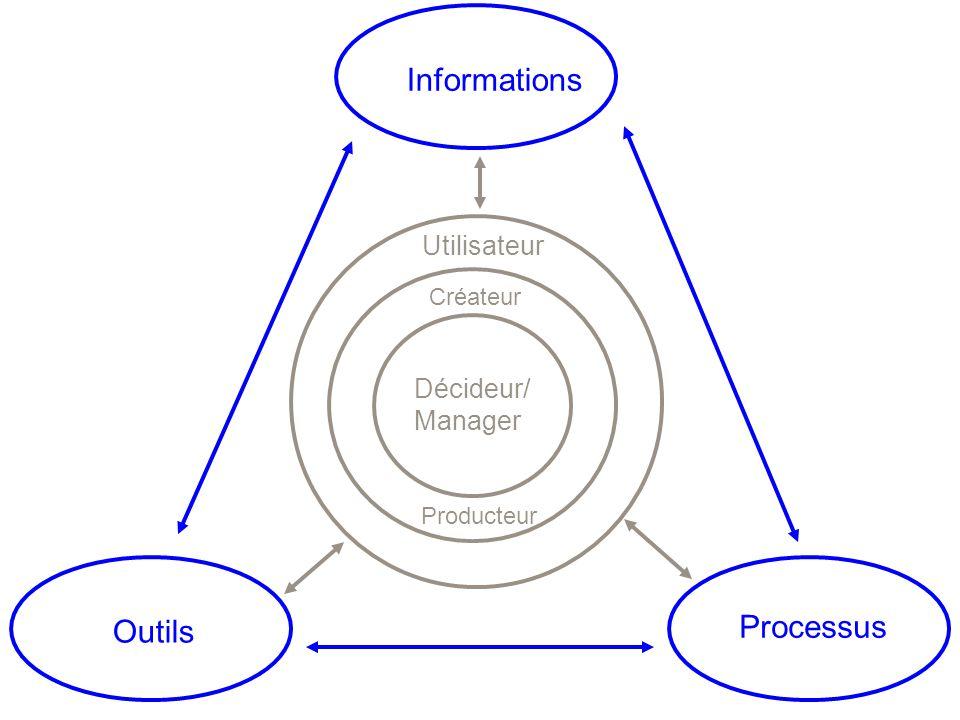 OutilsInformations Processus Décideur/ Manager Créateur Utilisateur Producteur