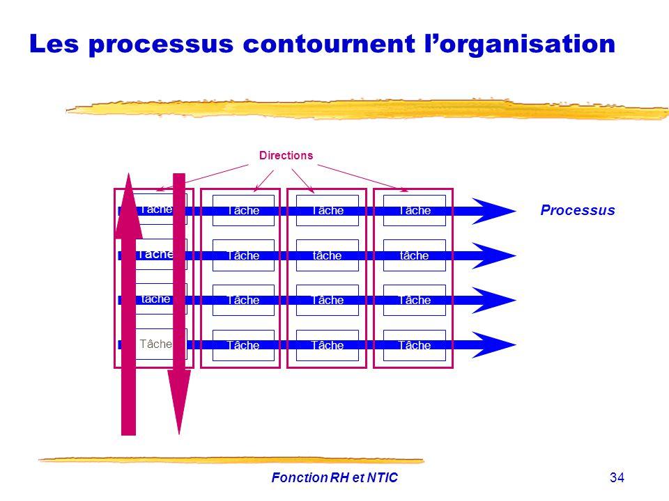 Fonction RH et NTIC34 Les processus contournent lorganisation Processus Tâche tâche Tâche tâche Tâche tâche Tâche Directions