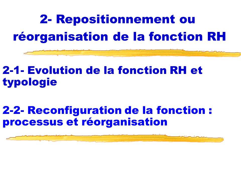 2-1- Evolution de la fonction RH et typologie 2-1-1-Evolution de la fonction RH (suite) 2-1-2-Typologie de lévolution de la fonction RH 2-2- Reconfiguration de la fonction : processus et réorganisation 2- Repositionnement ou réorganisation de la fonction RH