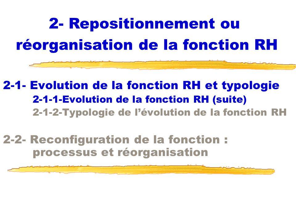2-1- Evolution de la fonction RH et typologie 2-1-1-Evolution de la fonction RH (suite) 2-1-2-Typologie de lévolution de la fonction RH 2-2- Reconfigu