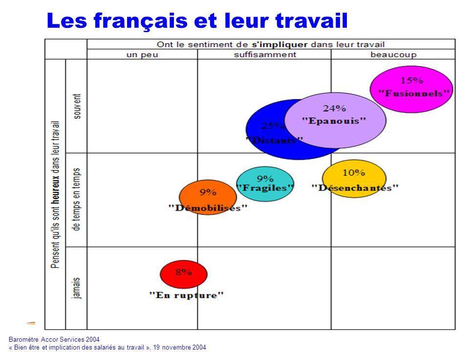 Fonction RH et NTIC7 Les français et leur travail Baromètre Accor Services 2004 « Bien être et implication des salariés au travail », 19 novembre 2004