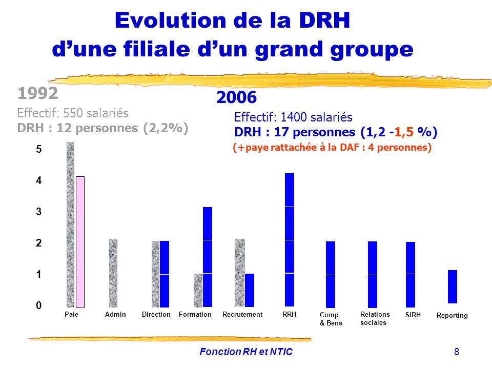 Fonction RH et NTIC8 Evolution de la DRH dune filiale dun grand groupe 1992 Effectif: 550 salariés DRH : 12 personnes (2,2%) 0 1 2 3 4 5 AdminDirectio