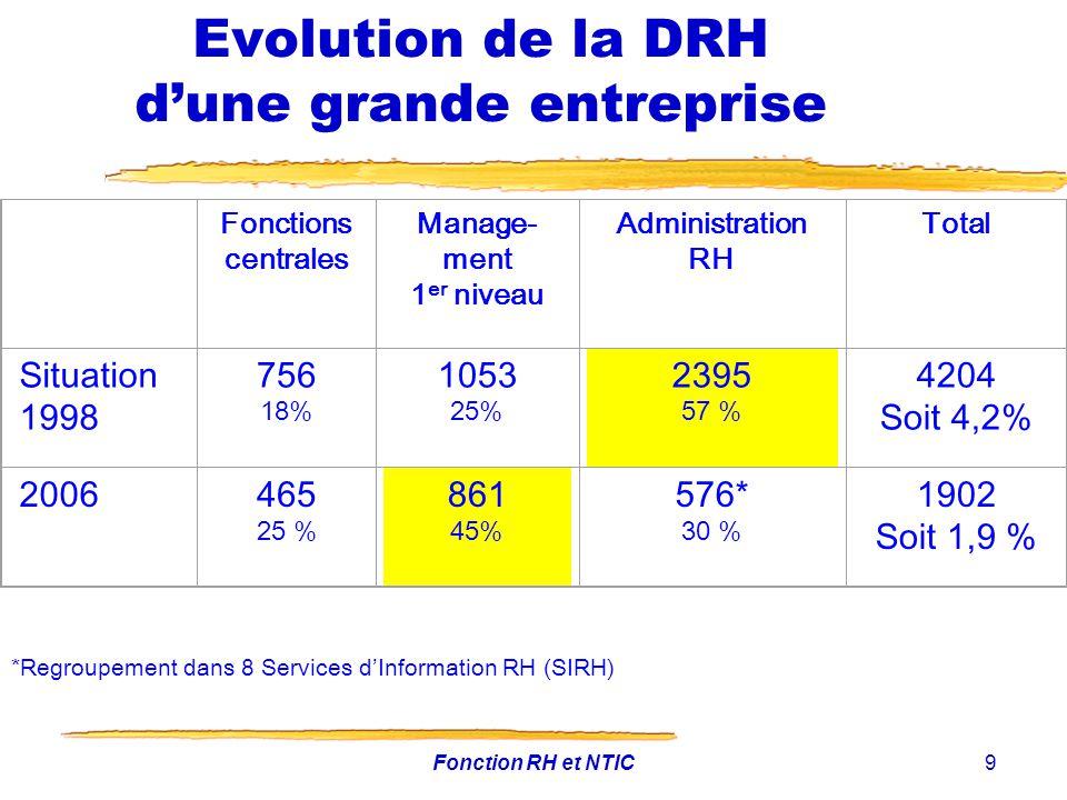Fonction RH et NTIC9 Evolution de la DRH dune grande entreprise Fonctions centrales Manage- ment 1 er niveau Administration RH Total Situation 1998 75