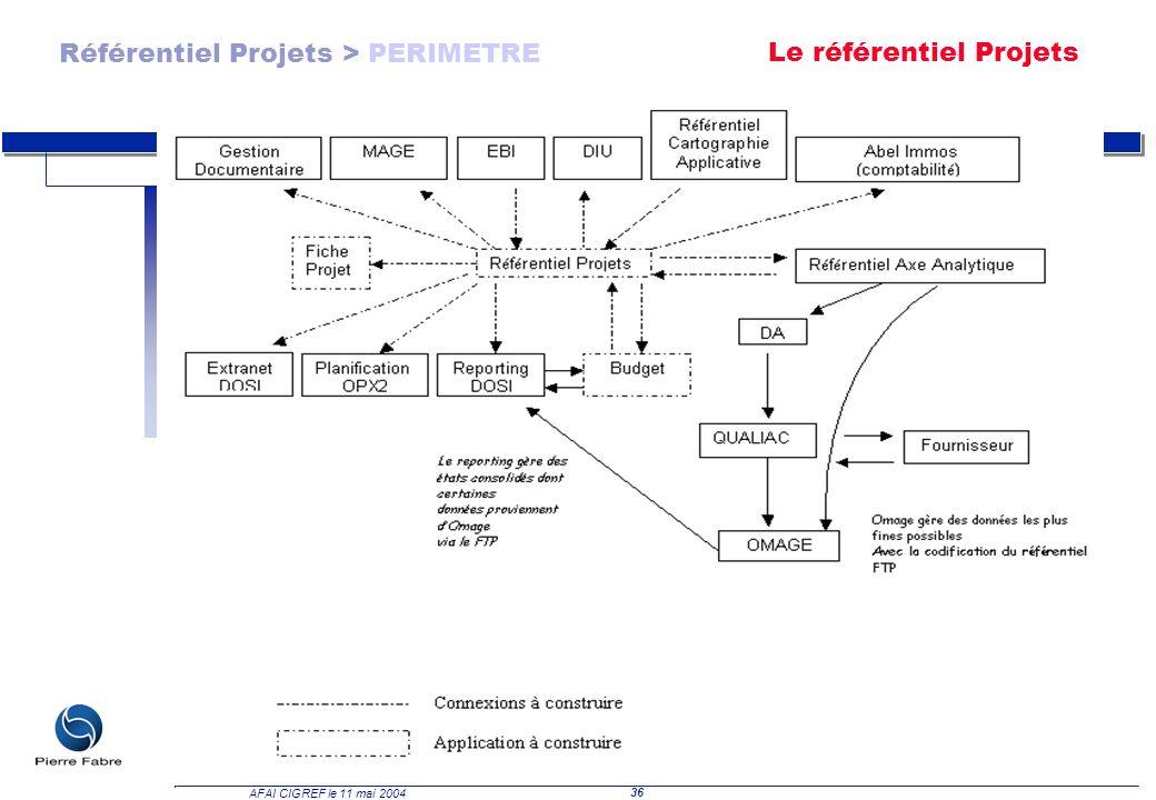 36 AFAI CIGREF le 11 mai 2004 Référentiel Projets > PERIMETRE Le référentiel Projets