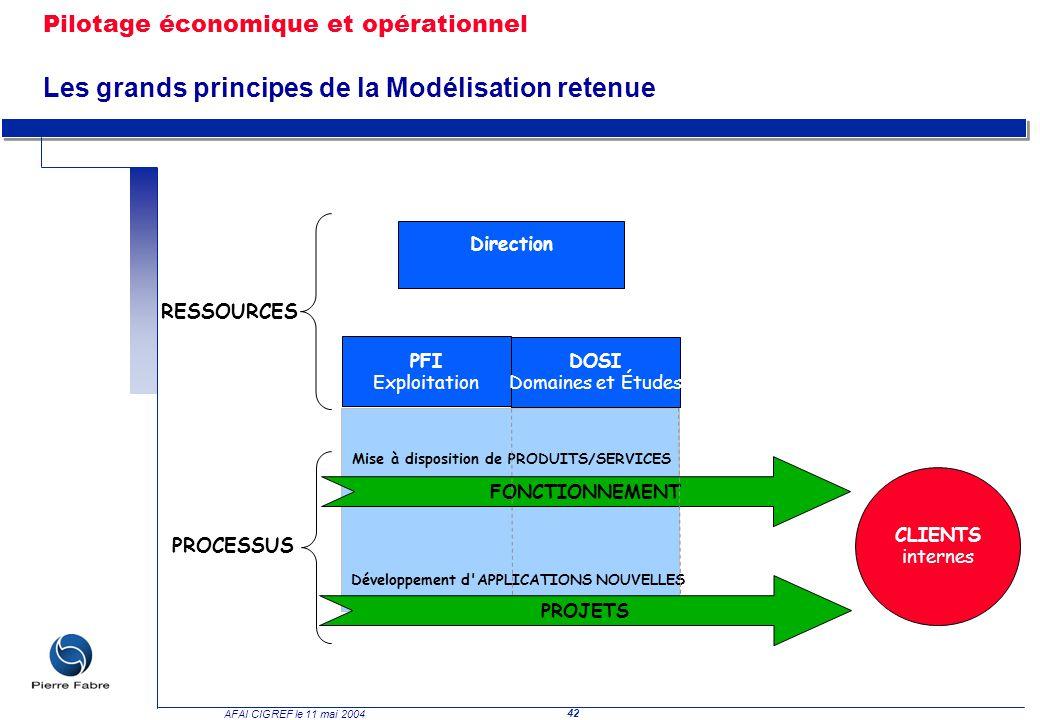 42 AFAI CIGREF le 11 mai 2004 Pilotage économique et opérationnel Les grands principes de la Modélisation retenue PFI Exploitation DOSI Domaines et Ét