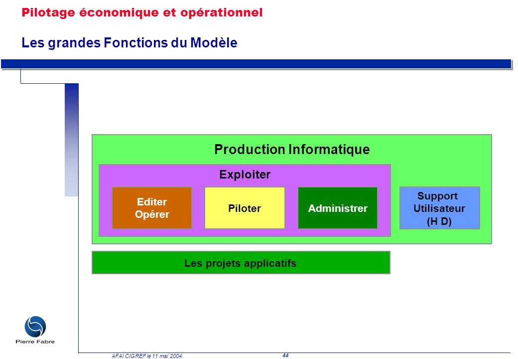 44 AFAI CIGREF le 11 mai 2004 Les projets applicatifs Production Informatique Exploiter Editer Opérer PiloterAdministrer Support Utilisateur (H D) Pil