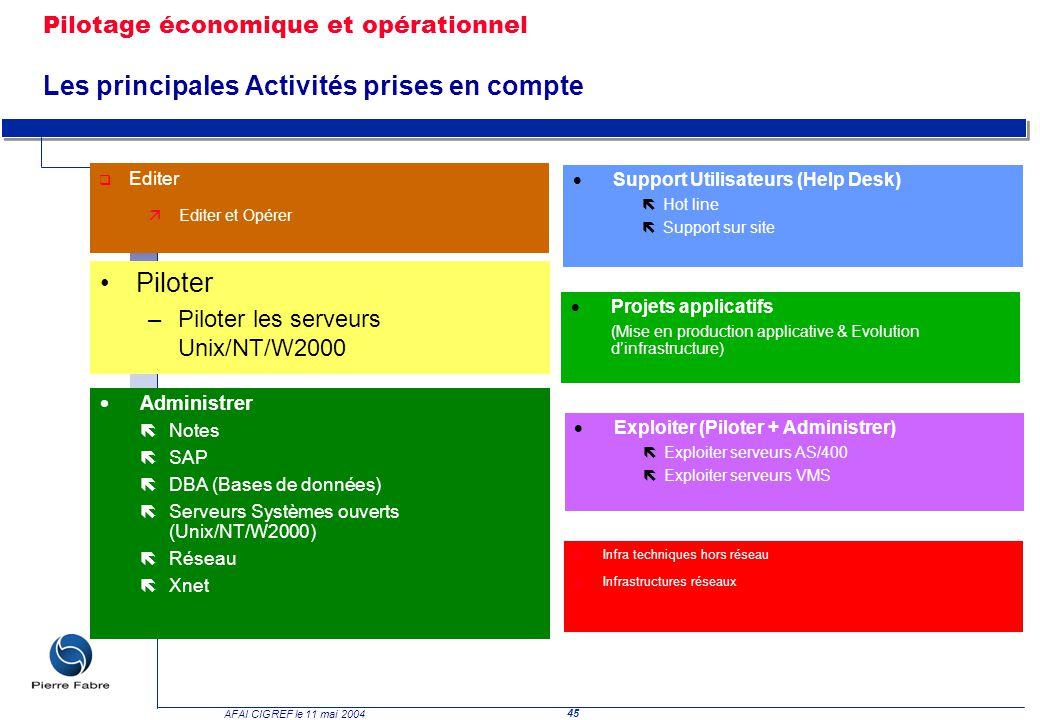 45 AFAI CIGREF le 11 mai 2004 Piloter –Piloter les serveurs Unix/NT/W2000 Support Utilisateurs (Help Desk) ëHot line ëSupport sur site Administrer ëNo