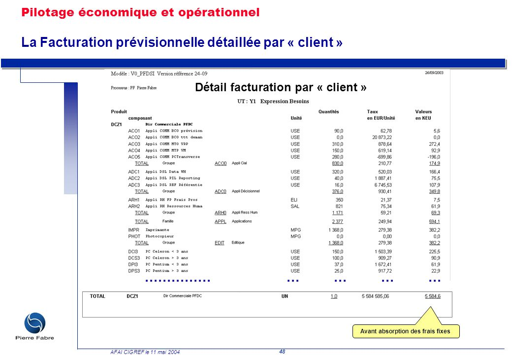 48 AFAI CIGREF le 11 mai 2004 ……………………… Avant absorption des frais fixes Détail facturation par « client » Pilotage économique et opérationnel La Fact