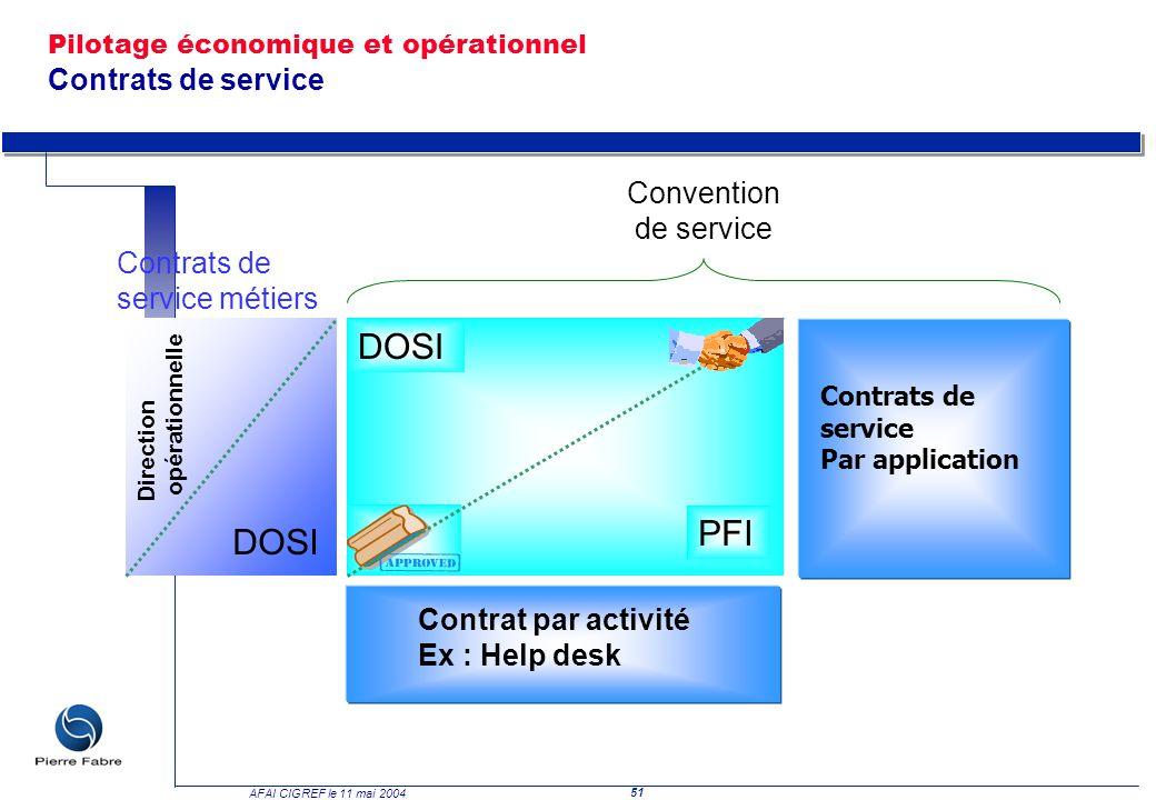 51 AFAI CIGREF le 11 mai 2004 Direction opérationnelle DOSI Contrats de service métiers DOSI PFI Convention de service Contrat par activité Ex : Help