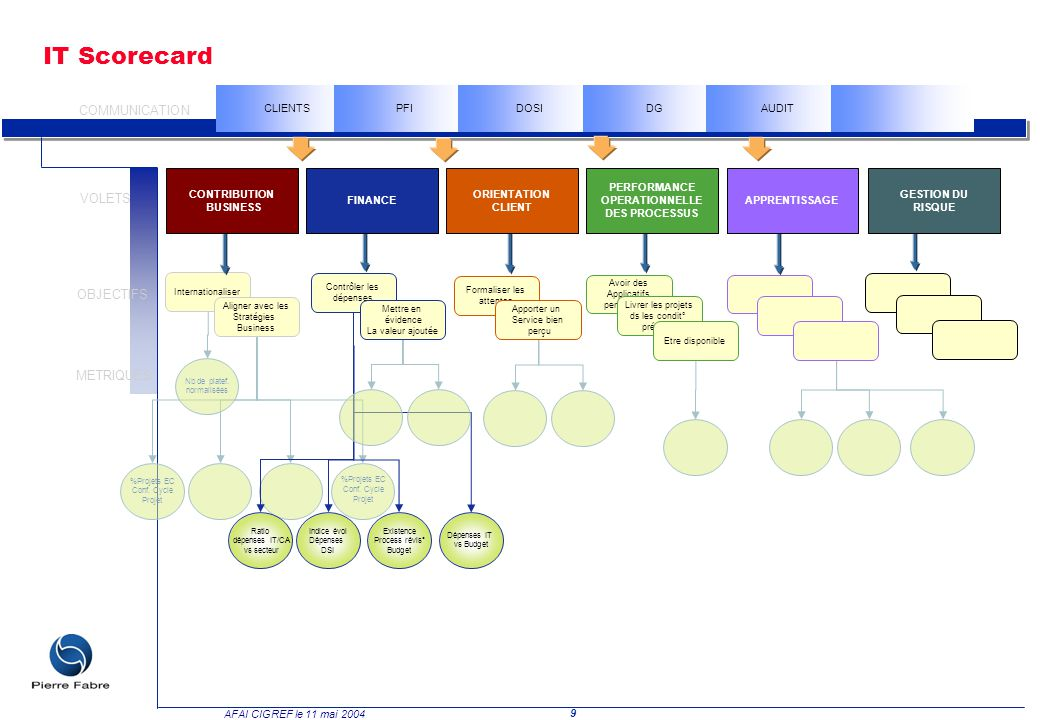 9 AFAI CIGREF le 11 mai 2004 IT Scorecard %Projets EC Conf. Cycle Projet %Projets EC Conf. Cycle Projet Nb de platef. normalisées Ratio dépenses IT/CA