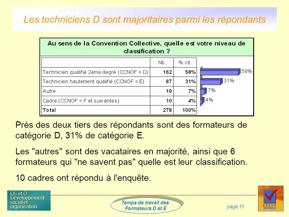 Temps de travail des Formateurs D et E Temps de travail des Formateurs D et E DS et O Développement social et organisation page 11 Près des deux tiers des répondants sont des formateurs de catégorie D, 31% de catégorie E.