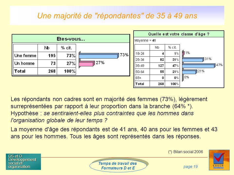 Temps de travail des Formateurs D et E Temps de travail des Formateurs D et E DS et O Développement social et organisation page 19 Les répondants non cadres sont en majorité des femmes (73%), légèrement surreprésentées par rapport à leur proportion dans la branche (64% *).