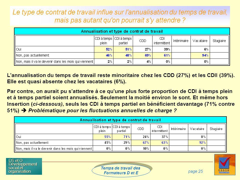 Temps de travail des Formateurs D et E Temps de travail des Formateurs D et E DS et O Développement social et organisation page 25 L annualisation du temps de travail reste minoritaire chez les CDD (27%) et les CDII (39%).