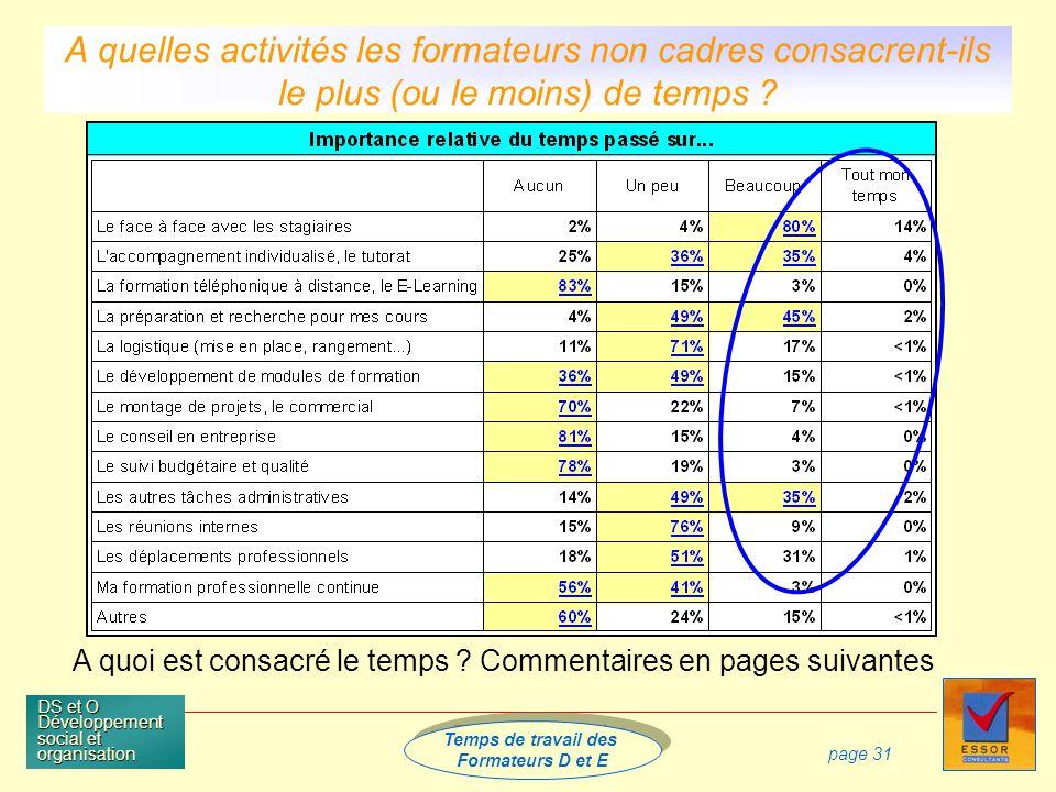 Temps de travail des Formateurs D et E Temps de travail des Formateurs D et E DS et O Développement social et organisation page 31 A quoi est consacré le temps .